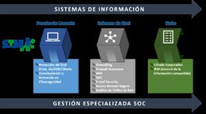 Servicios Gestionados de Ciberseguridad